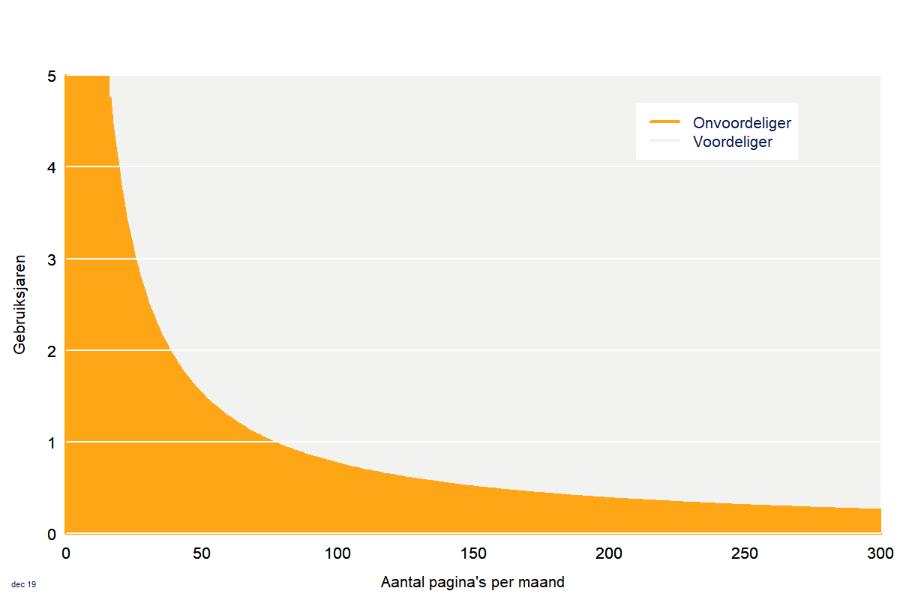 Grafiek Inktkosten dure printer 2020
