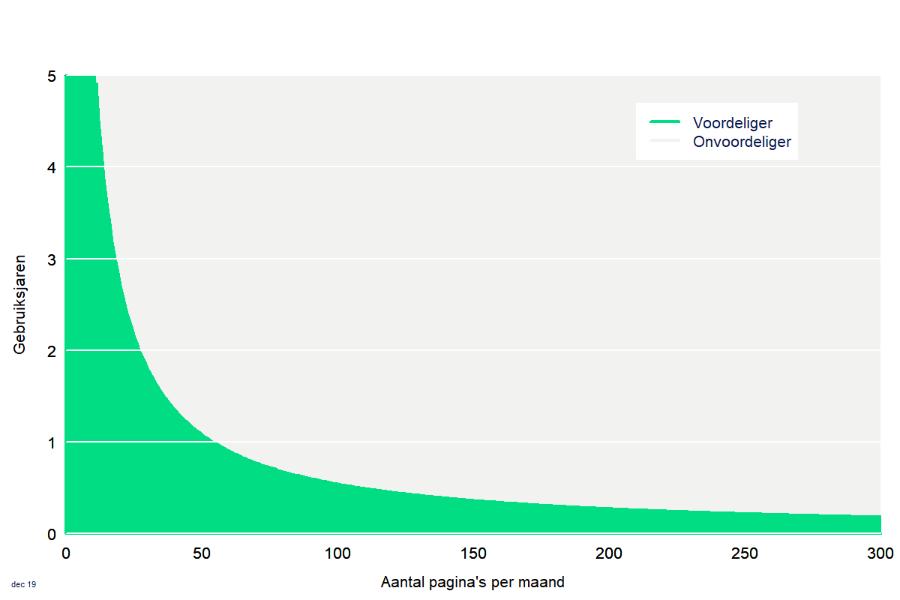 Grafiek Inktkosten goedkope printer 2020