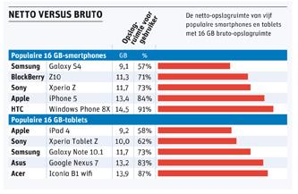 Opslagcapaciteit smartphones en tablets