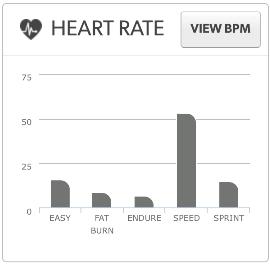 Mysports hartslagweergave