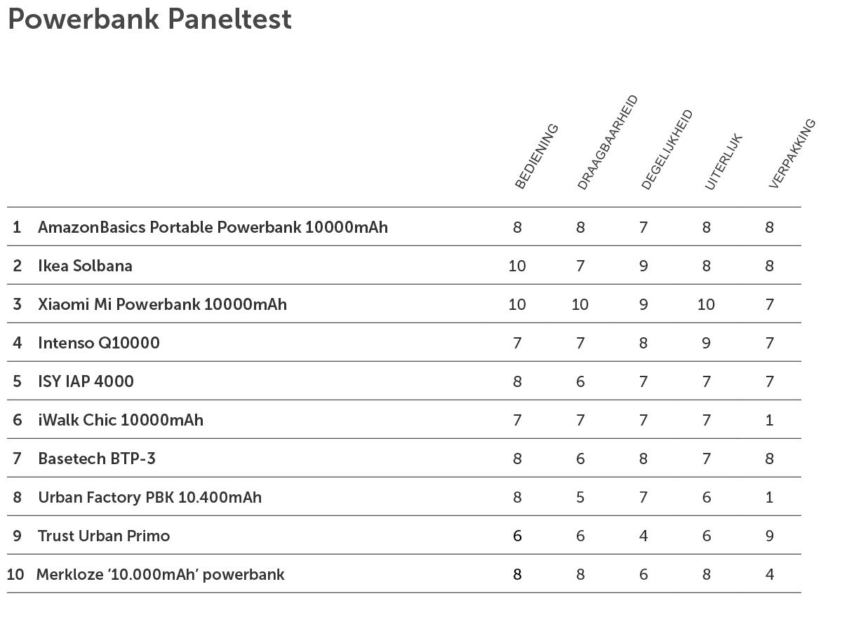 Powerbank Paneltest