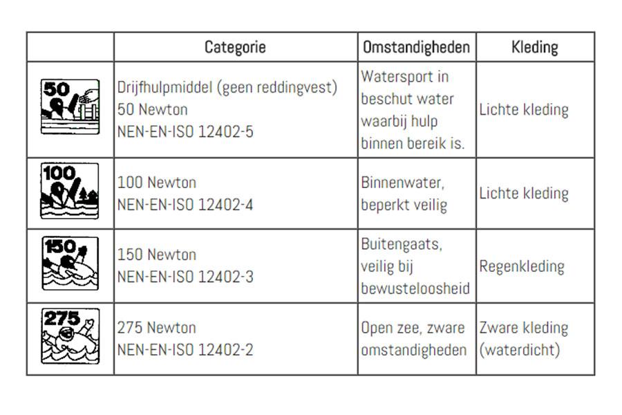 tabel 12402 reddingsvesten drijfvermogen