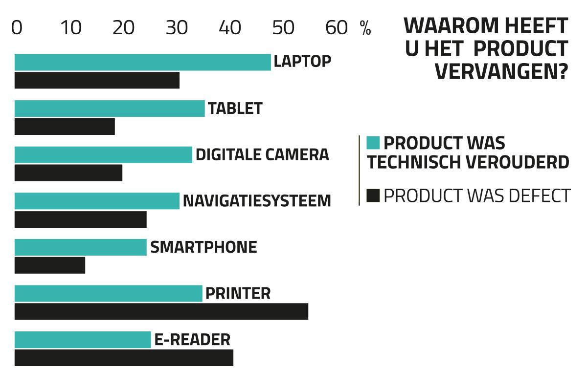 Reden voor vervanging digitaal product
