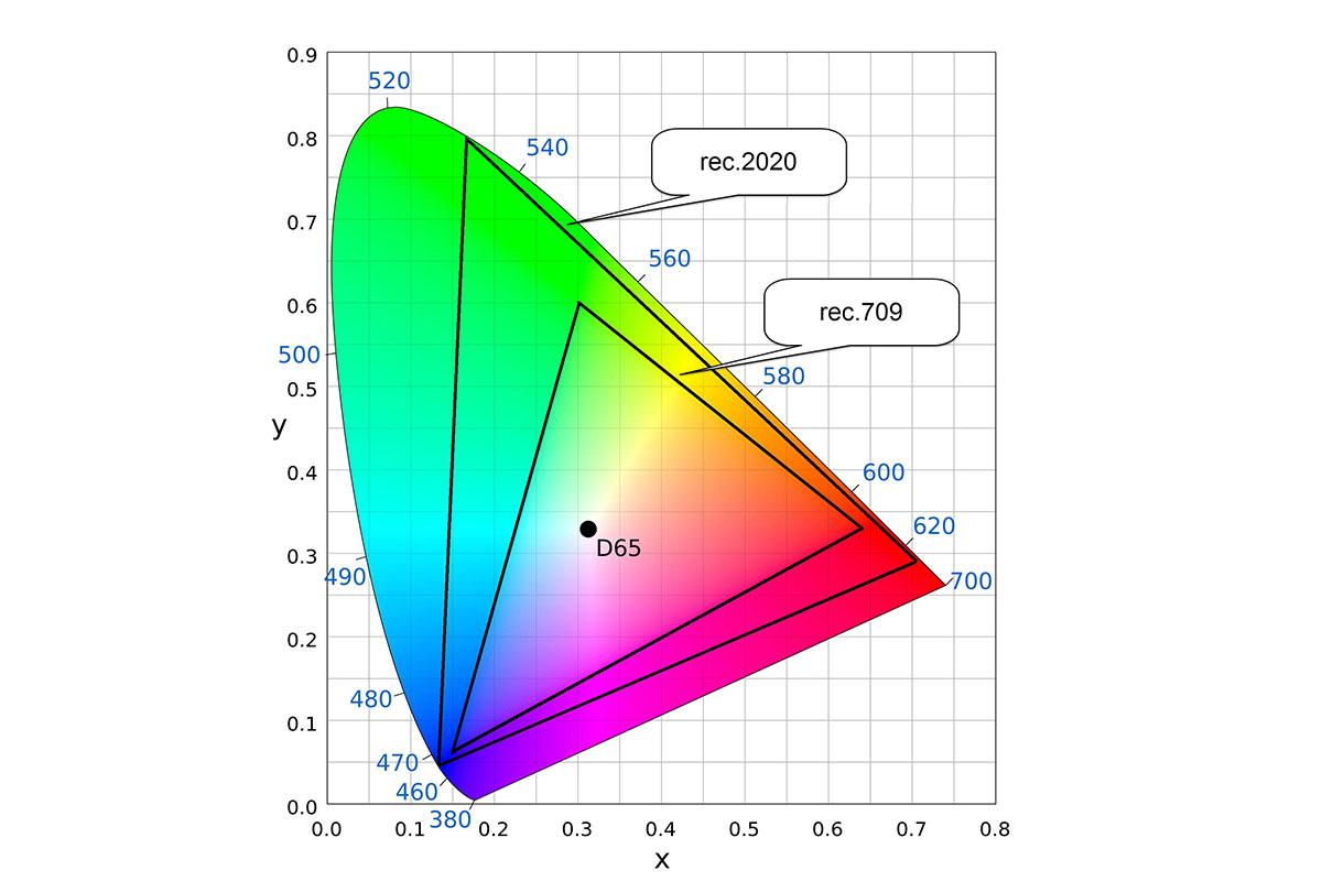 kleurbereik HDR
