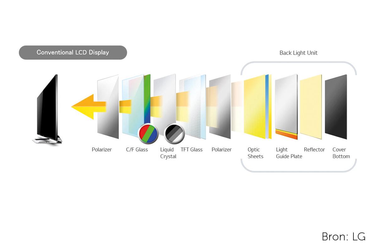 LCD-techniek-LG