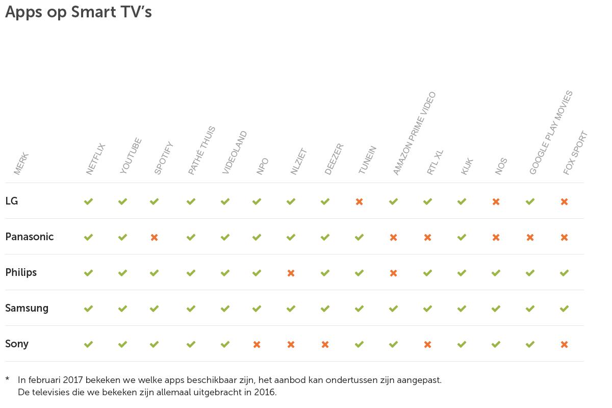 Tabel Apps op smart TV