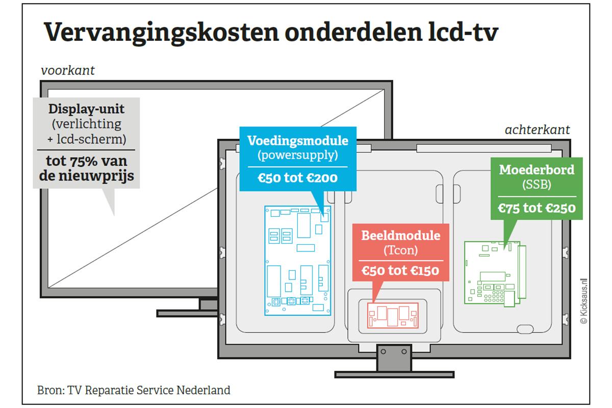 vervangingskosten-onderdelen-lcd-tv