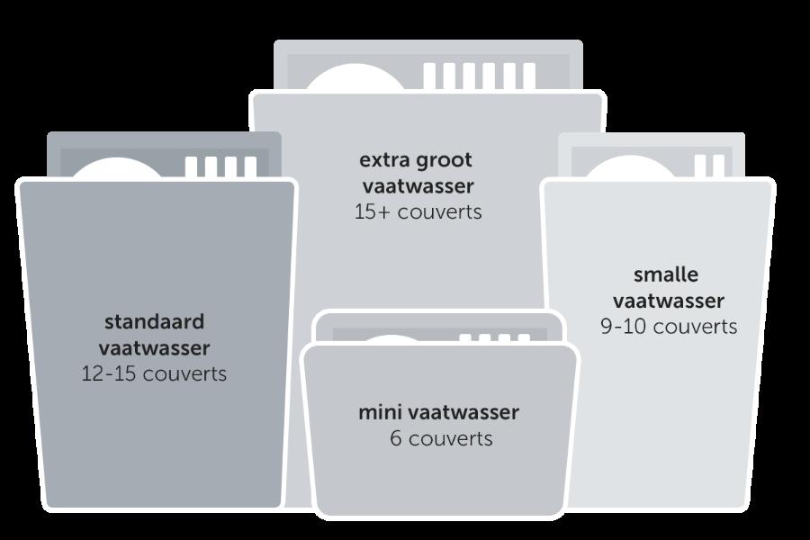 Standaard Afmetingen Inbouw Vaatwasser.Koopadvies Vaatwassers Consumentenbond