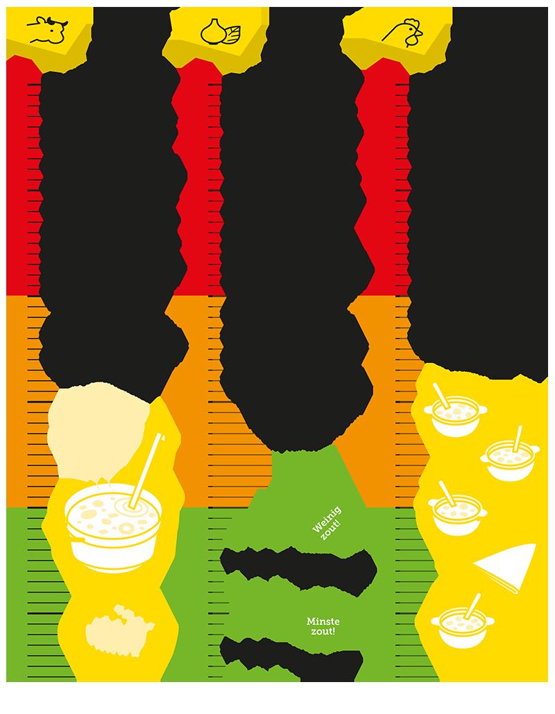 bouillonblokjes tabel