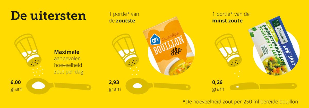 bouillonblokjes-zout