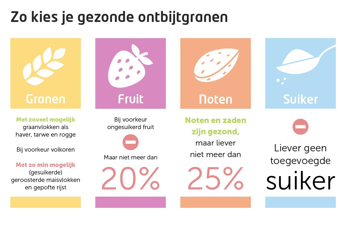 Infographic ontbijtgranen
