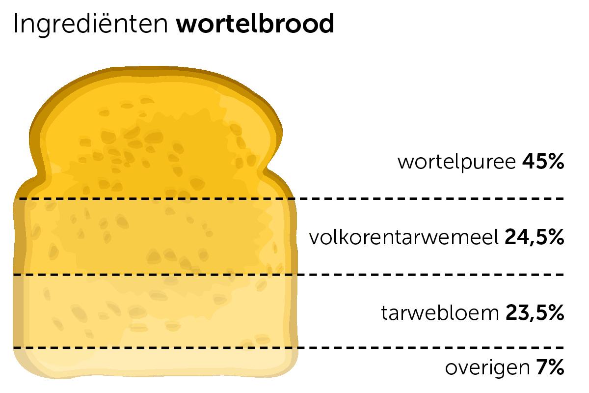 Infographic Wortelbrood
