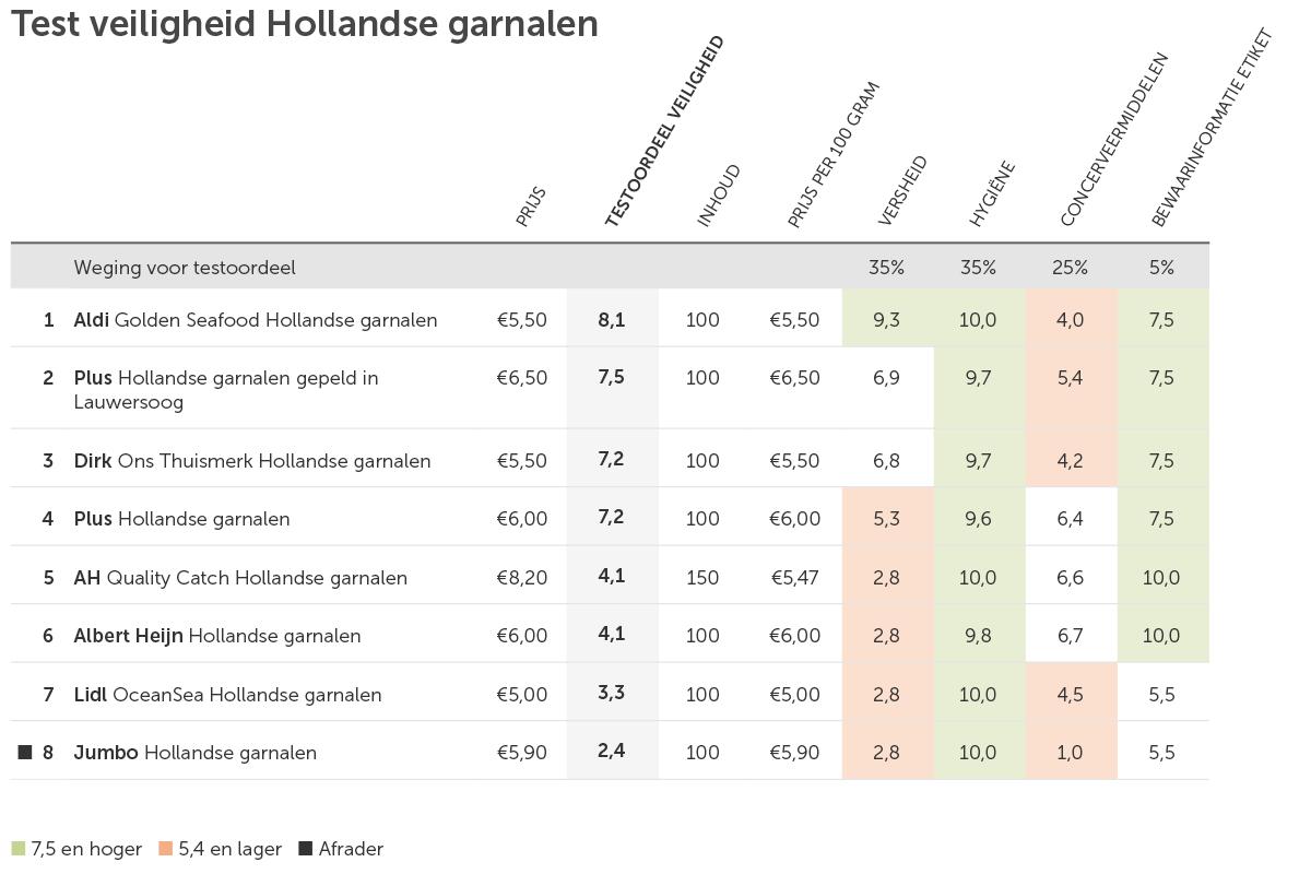 Test veiligheid Hollandse garnalen 1200x800