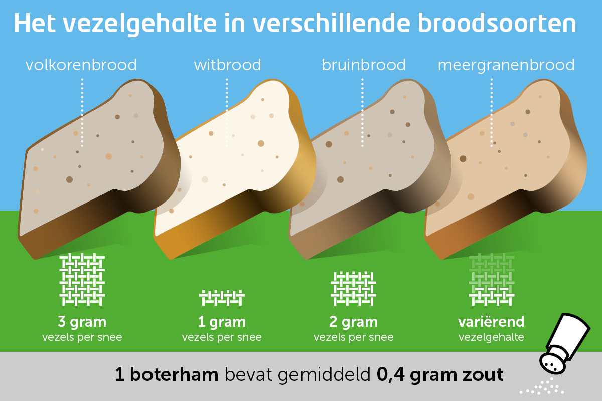 vezels-in-brood 1200x800