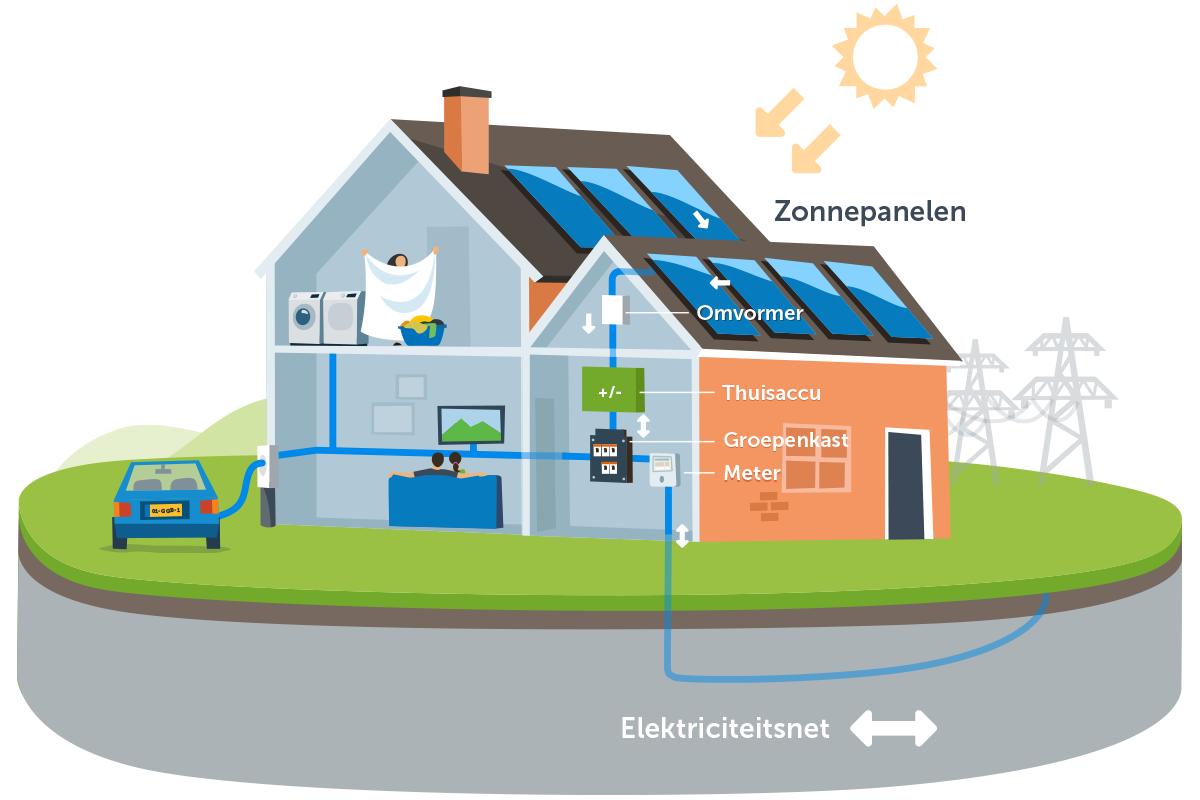 zonnepanelen-thuisaccu